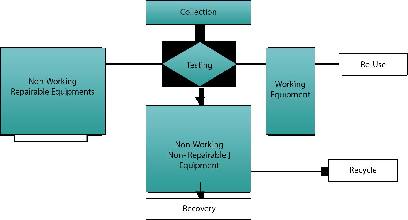 Flowchart e waste management