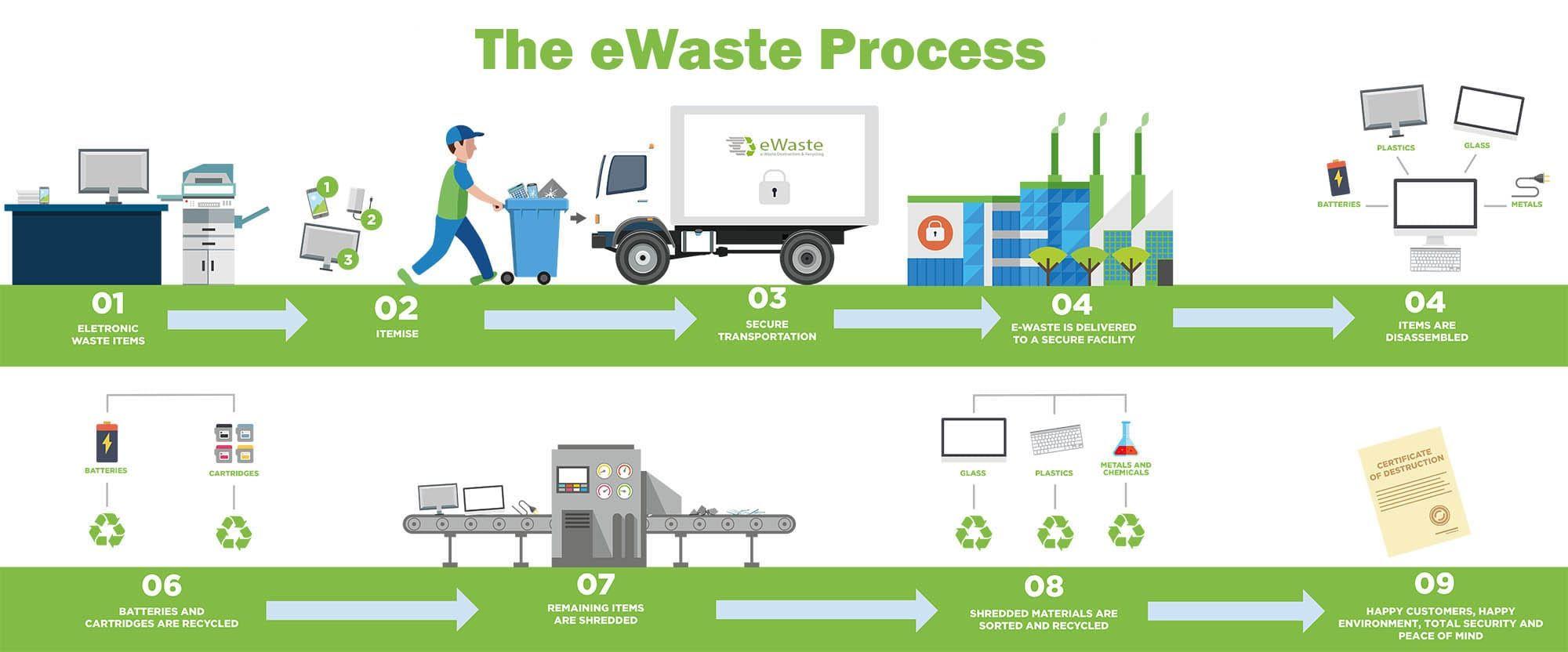 e-waste process