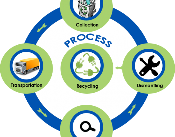 electronic-waste-computer-recycling-waste-management-recycle-waste-4b6db68be0c654119f21d45575ed7b58